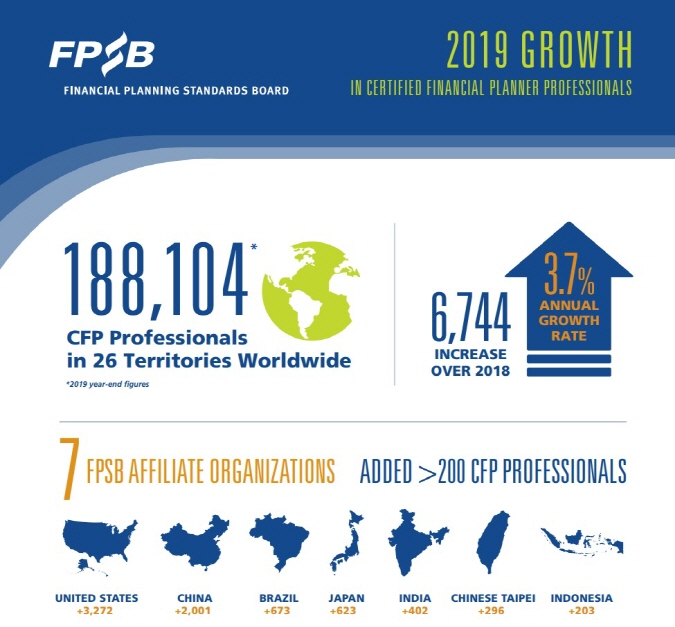Financial Planning Standards Board Reports Record Number of CERTIFIED FINANCIAL PLANNER Professionals Worldwide