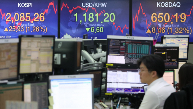 An electronic signboard at KEB Hana Bank in Seoul shows the benchmark Korea Composite Stock Price Index (KOSPI) up 1.26 percent to close at 2,085.26 on March 5, 2020, the fourth consecutive increase amid expectations of further monetary easing by other major central banks following a U.S. rate reduction. (Yonhap)