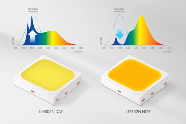 Samsung Unveils New LED Products to Improve Circadian Rhythm