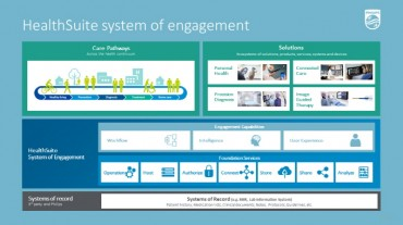 Philips Launches HealthSuite System of Engagement with New AI Capabilities to Accelerate the Digitalization of Healthcare