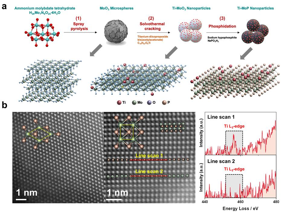 This image provided by the Korea Institute of Science and Technology shows how the novel titanium-doped molybdenum phosphide catalyst is made and its structure.
