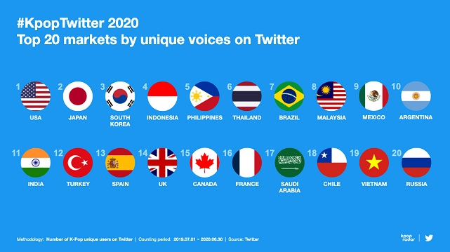 This image, provided by Twitter Korea on Sept. 22, 2020, shows the nations with the most unique users who tweeted on the topic of K-pop on Twitter.