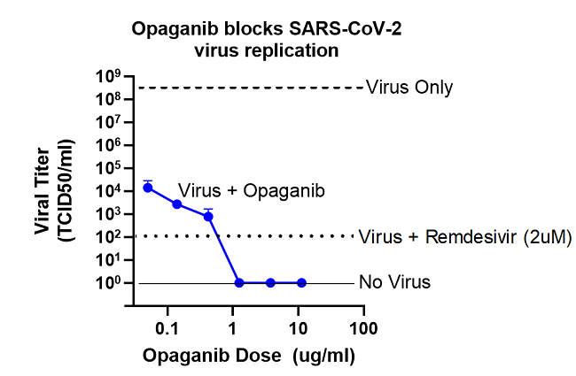 RedHill Biopharma's Opaganib Demonstrates Complete Inhibition of SARS-CoV-2