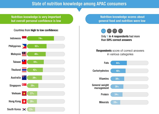 Healthcare Professionals Top Credibility Score in APAC: Herbalife Nutrition Survey