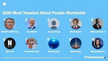 BTS' 6th Most Tweeted About People Worldwide in 2020