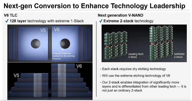 This image provided by Samsung Electronics Co. on Dec. 1, 2020, shows the company's explanation on V-NAND stacking technology.