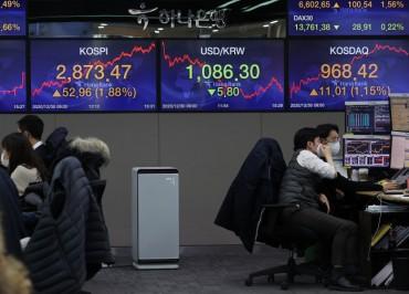 S. Korean Stock Market Logs Stellar Gains in 2020, Set for Rosy 2021