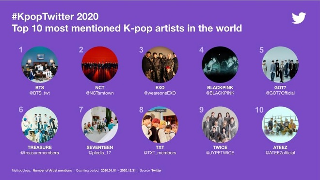 This image, provided by Twitter Inc. on Feb. 4, 2021, shows the top 10 most mentioned K-pop artists in the world last year.