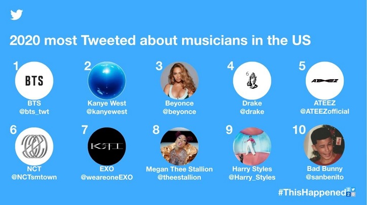 The 2020 most tweeted about musicians in the U.S. are shown in this image provided by Twitter Inc.