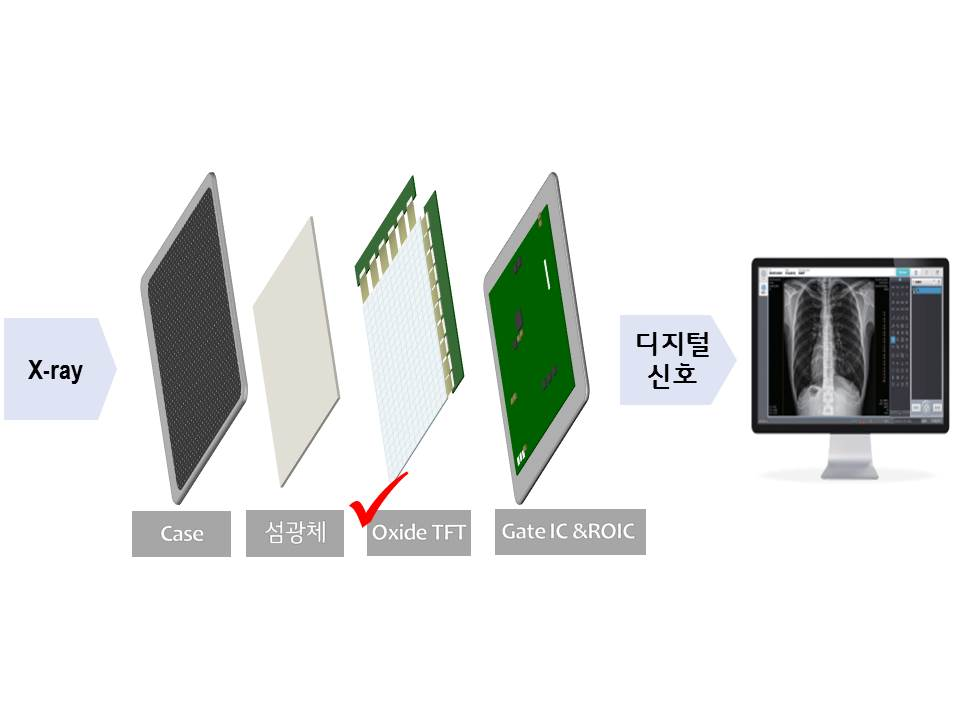 This image provided by LG Display Co. on Feb. 23, 2021, shows the concept of a digital X-ray detector using oxide-based thin film transistors.