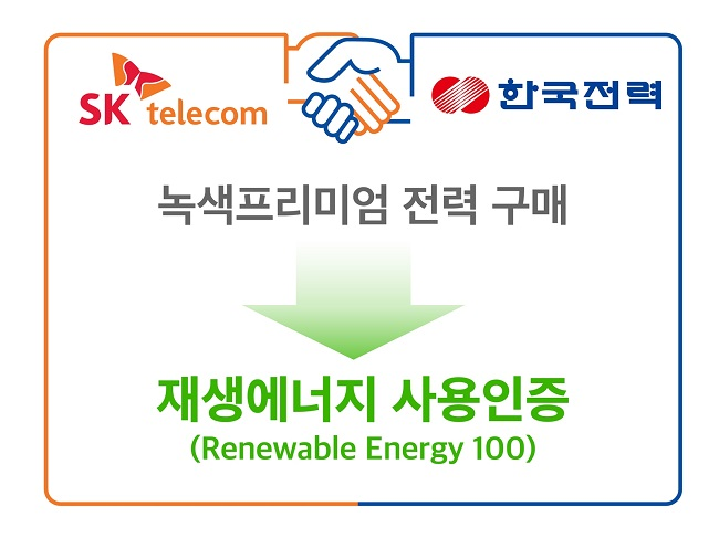 This image, provided by SK Telecom Co. on Feb. 22, 2021, shows a graphic of the company's deal with Korea Electric Power Corp. to purchase renewable energy.