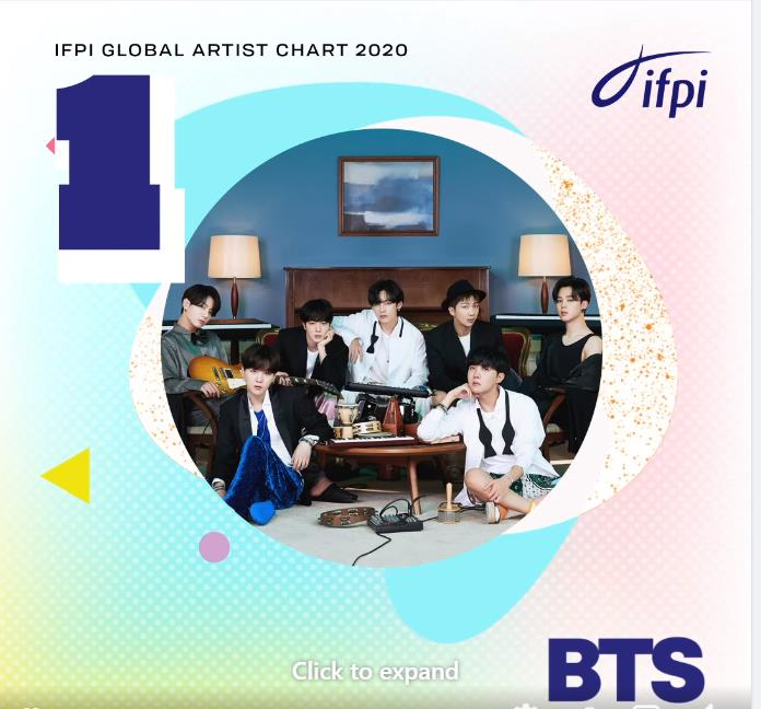This screenshot from the International Federation of the Phonographic Industry's Facebook page shows that BTS has been named Global Recording Artist of the Year in 2020.
