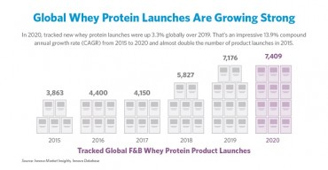 Dairy Proteins Unsung Heroes of Global Innovation