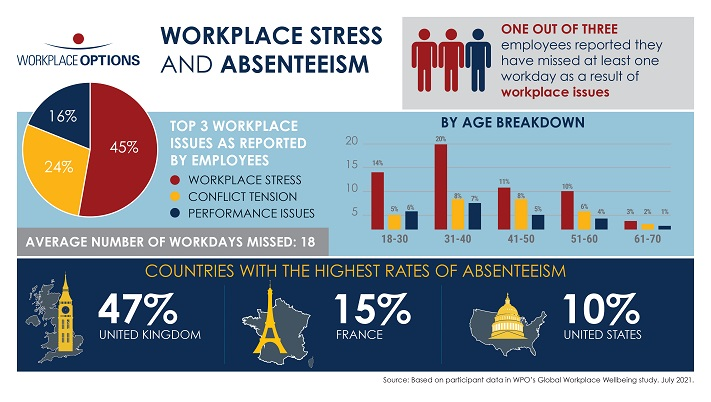 Workplace Stress and Absenteeism Among Key Findings in Workplace Options Wellbeing Study