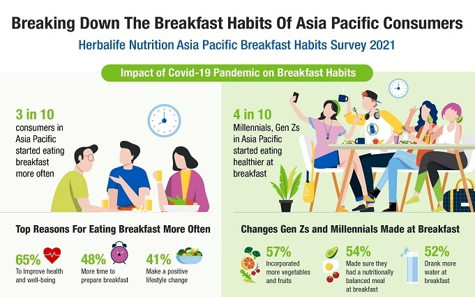 Desire to Improve Their Health Motivates Asia Pacific Consumers to Start Eating Breakfast More Often During the Pandemic  – Herbalife Nutrition Survey
