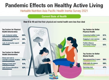 6 in 10 Asia Pacific Consumers See Their Health as Less Than Ideal, More Exercise and Healthy Eating Key for Improving Physical and Mental Health  – Herbalife Nutrition Survey